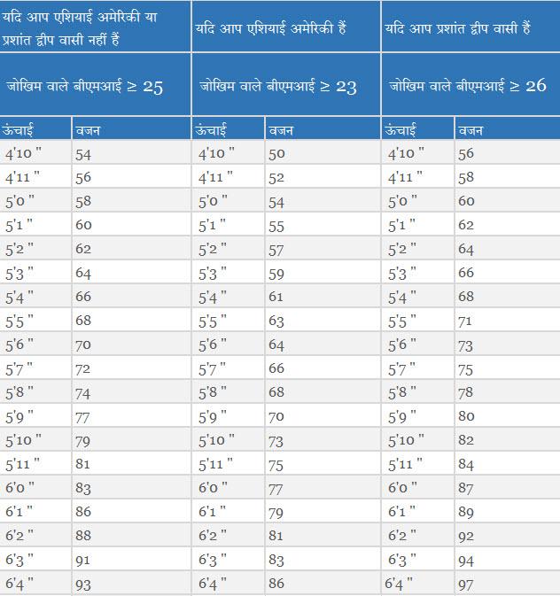 टाइप 2 मधुमेह का वजन चार्ट