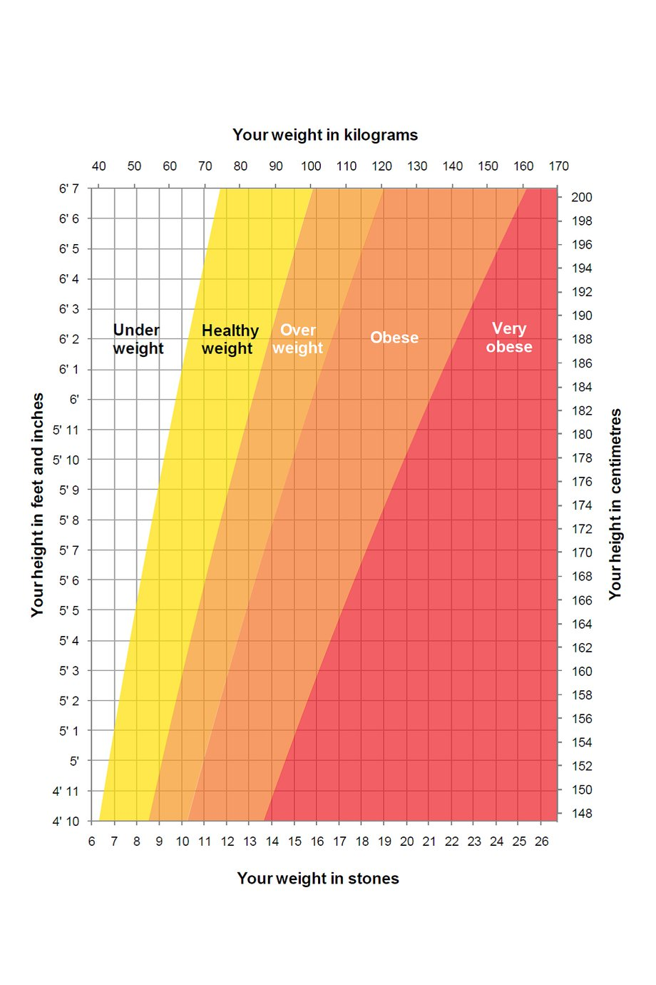 height weight chart
